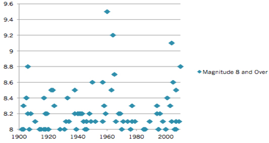 Are earthquakes increasing a new theory i noticed right away that earthquakes are not randomly spread out but tend to cluster something is going on at around 1960 including the 2 largest quakes sciox Choice Image