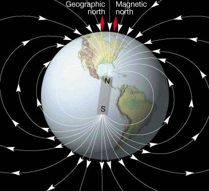 Mágnes Föld